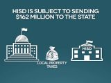 Why is HISD being asked to send $162M to Texas?