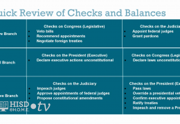 MS Social Studies – Checks and balances